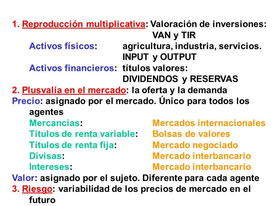 1. Reproducción multiplicativa: Valoración de inversiones: VAN y TIR