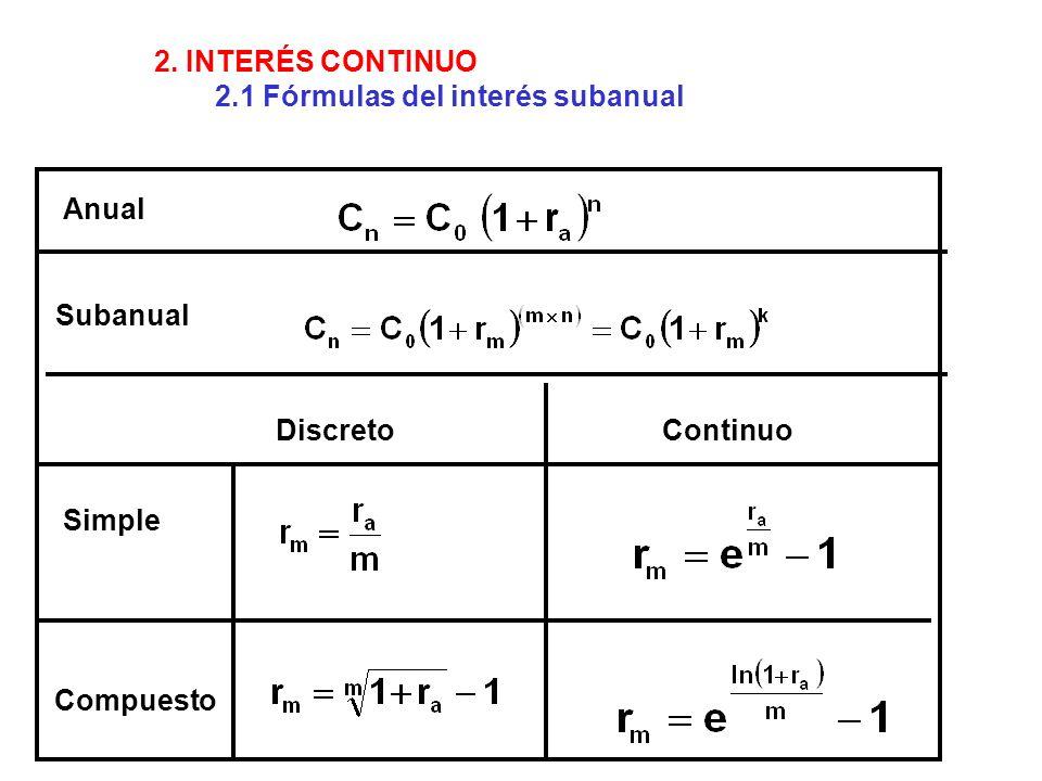 2. INTERÉS CONTINUO 2.1 Fórmulas del interés subanual. Anual. Subanual. Discreto. Continuo. Simple.