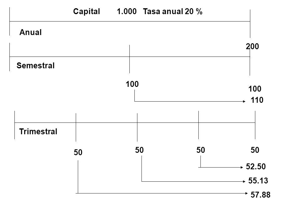 Capital 1.000 Tasa anual 20 % Anual. 200. Semestral. 100. 100. 110. Trimestral. 50.