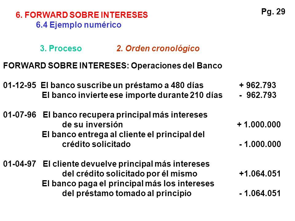 Pg. 29 6. FORWARD SOBRE INTERESES. 6.4 Ejemplo numérico. 3. Proceso. 2. Orden cronológico. FORWARD SOBRE INTERESES: Operaciones del Banco.