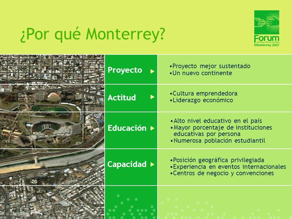 ¿Por qué Monterrey Proyecto Actitud Educación Capacidad