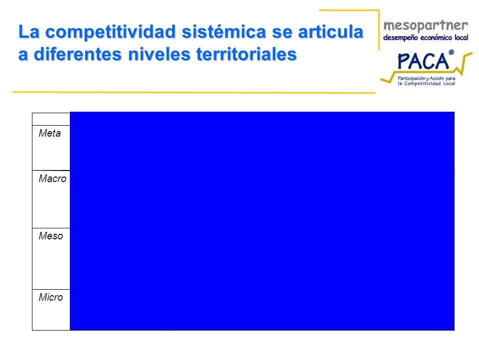 La competitividad sistémica se articula a diferentes niveles territoriales