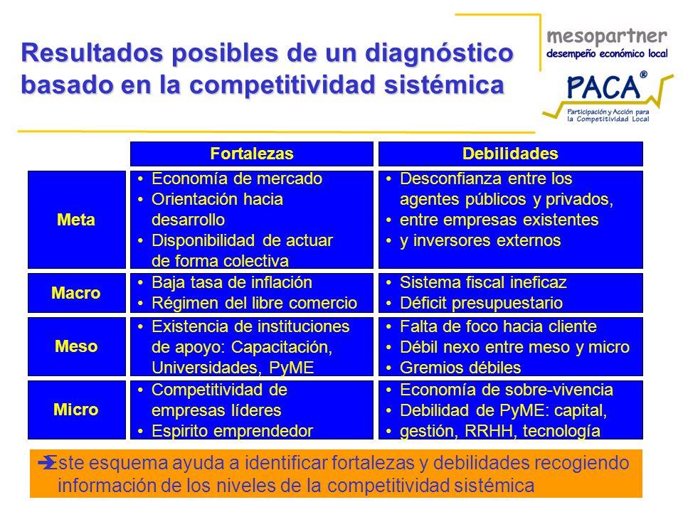 Resultados posibles de un diagnóstico basado en la competitividad sistémica
