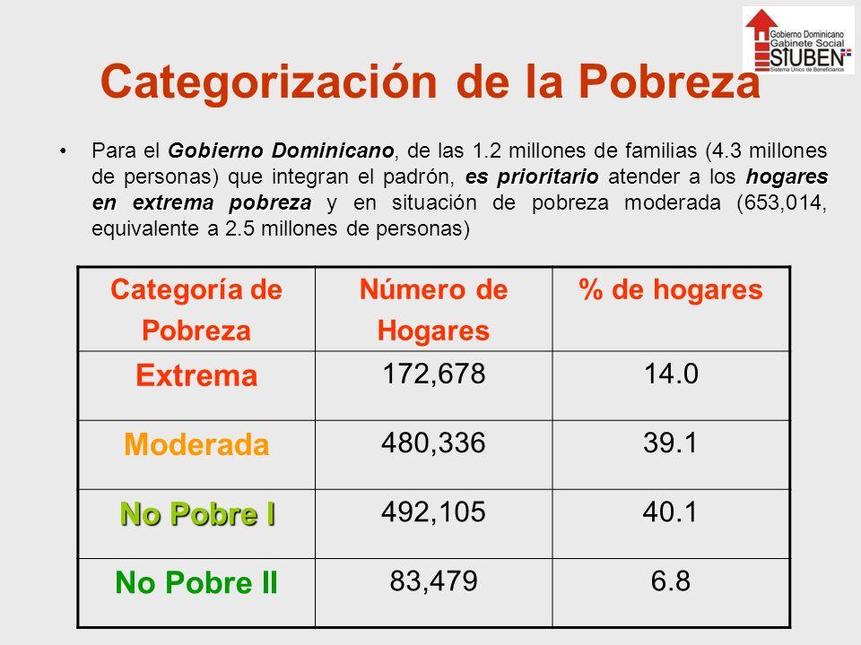 Categorización de la Pobreza