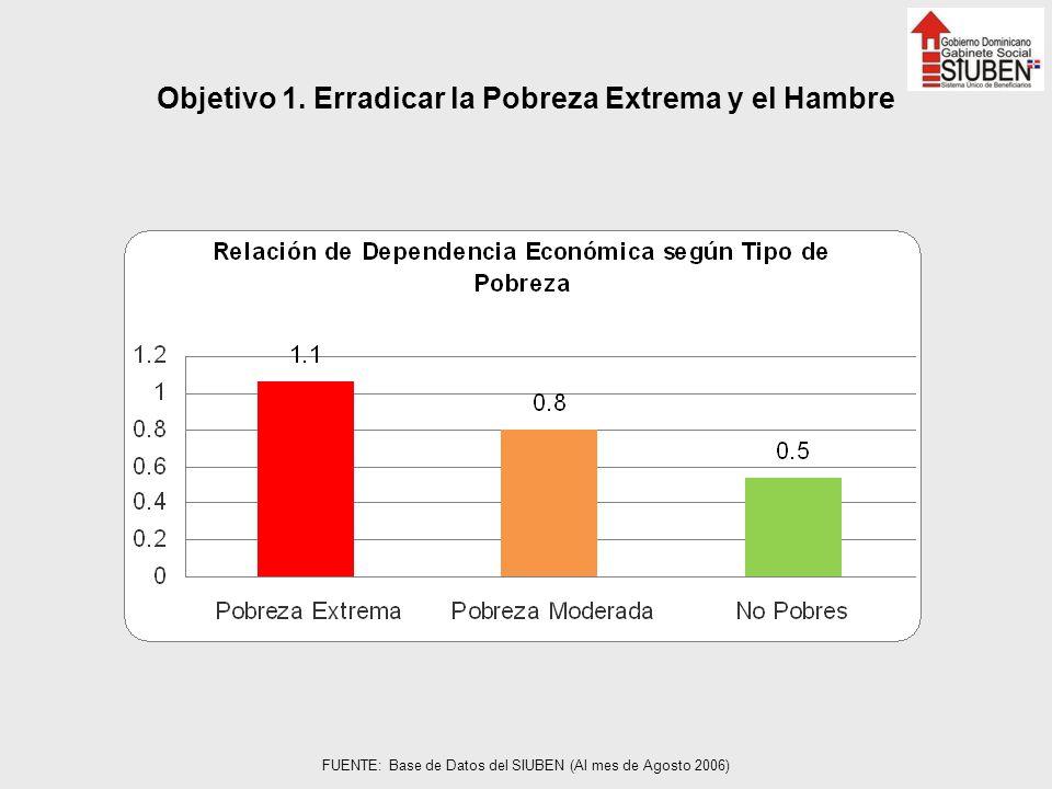 Objetivo 1. Erradicar la Pobreza Extrema y el Hambre