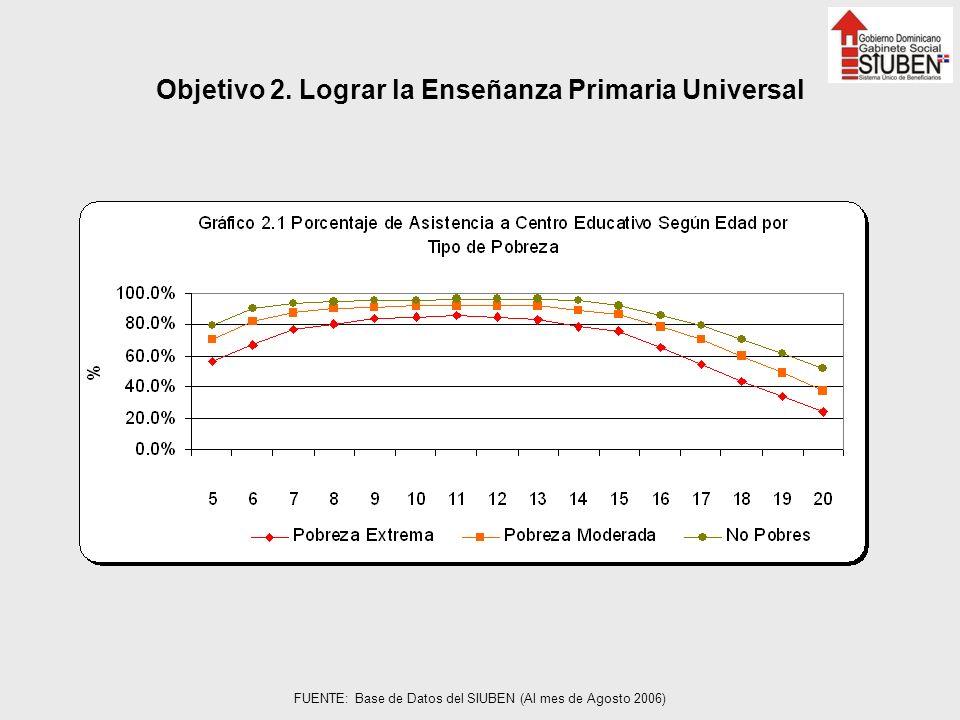 Objetivo 2. Lograr la Enseñanza Primaria Universal