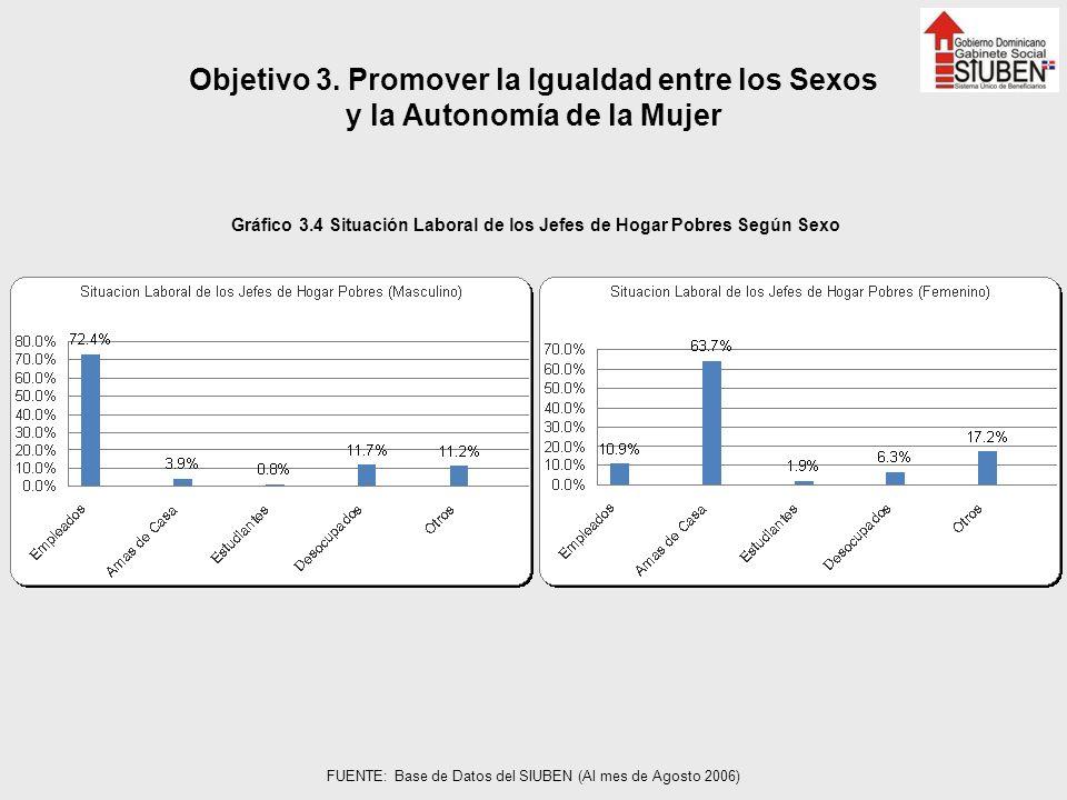 Gráfico 3.4 Situación Laboral de los Jefes de Hogar Pobres Según Sexo