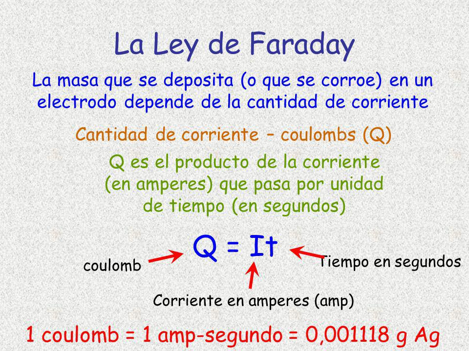 La Ley de Faraday Q = It 1 coulomb = 1 amp-segundo = 0,001118 g Ag