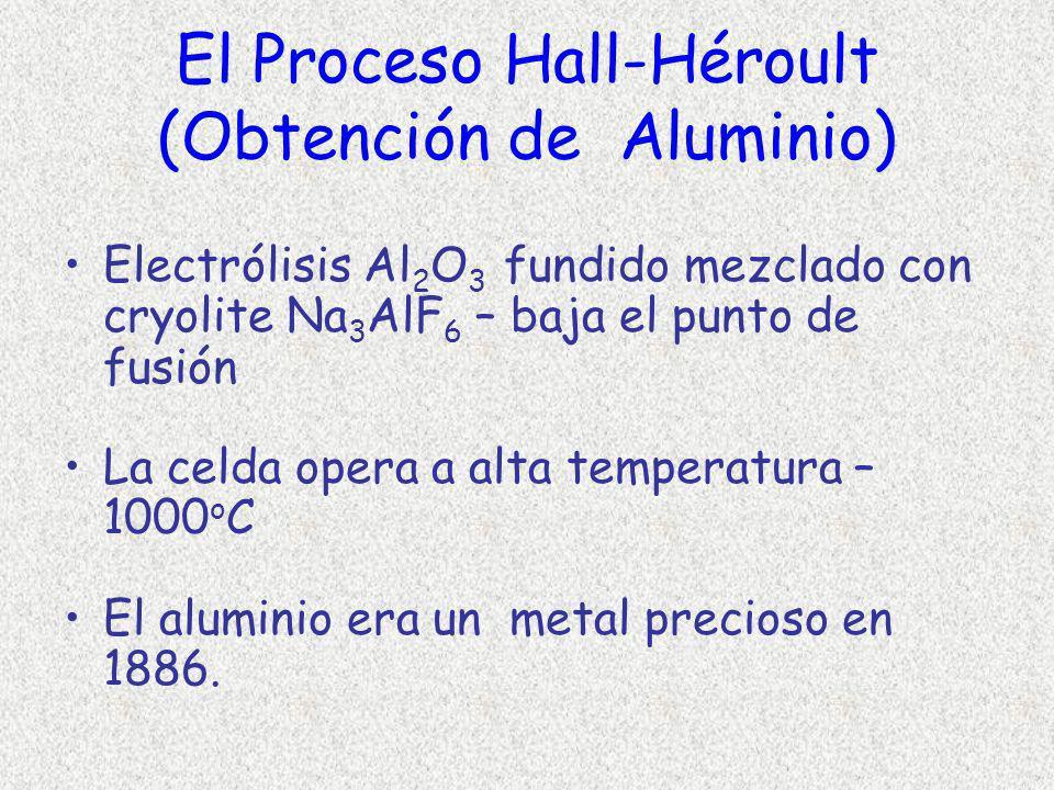 El Proceso Hall-Héroult (Obtención de Aluminio)