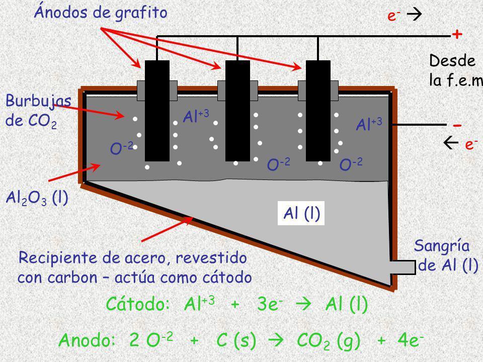 - +  e- Cátodo: Al+3 + 3e-  Al (l)