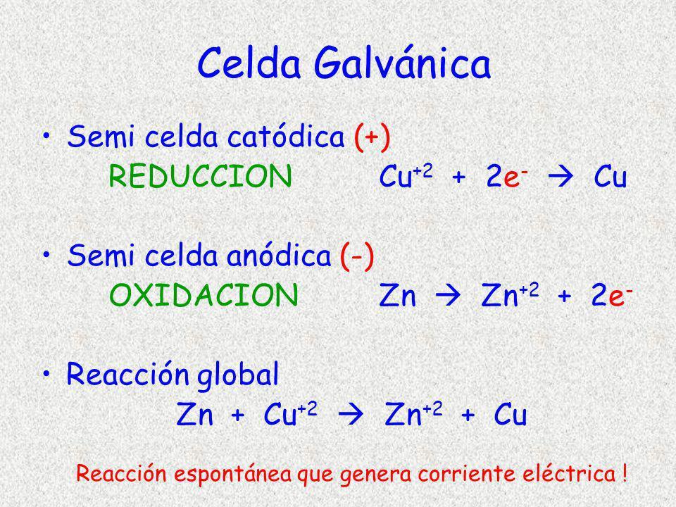 Reacción espontánea que genera corriente eléctrica !