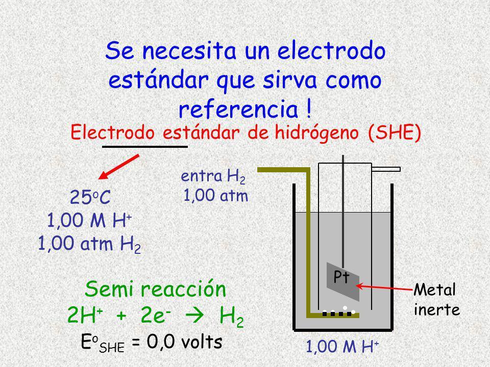 Se necesita un electrodo estándar que sirva como referencia !