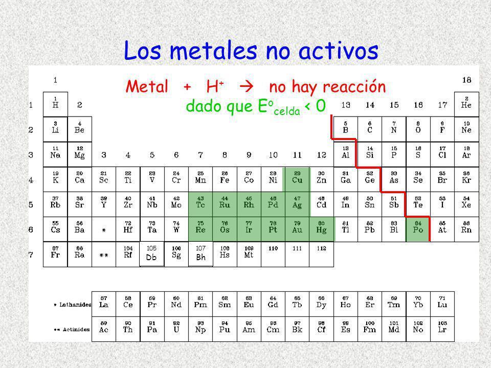 Metal + H+  no hay reacción dado que Eocelda < 0