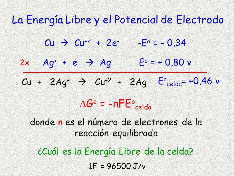 La Energía Libre y el Potencial de Electrodo
