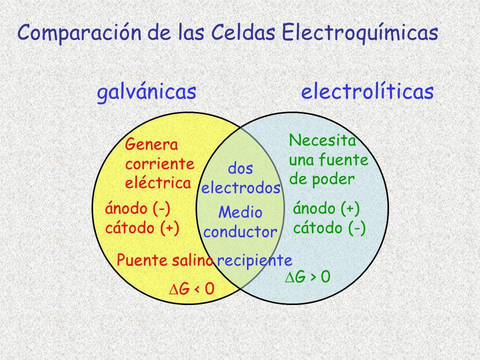 Comparación de las Celdas Electroquímicas