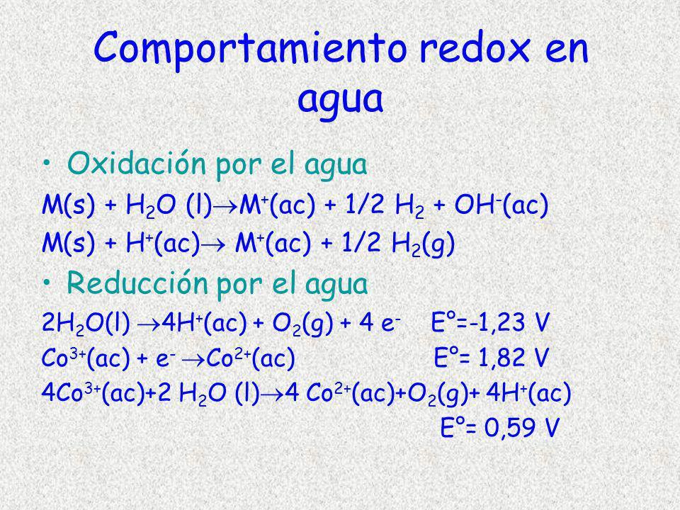 Comportamiento redox en agua