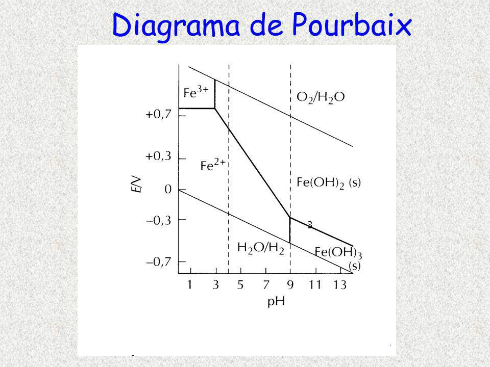 Diagrama de Pourbaix 3