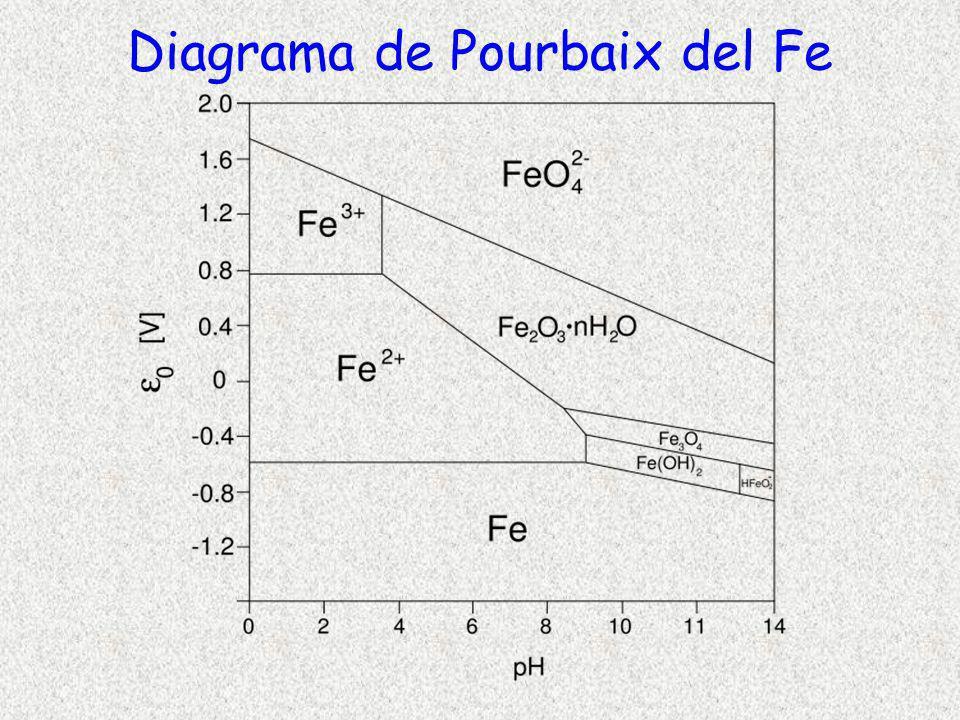 Diagrama de Pourbaix del Fe