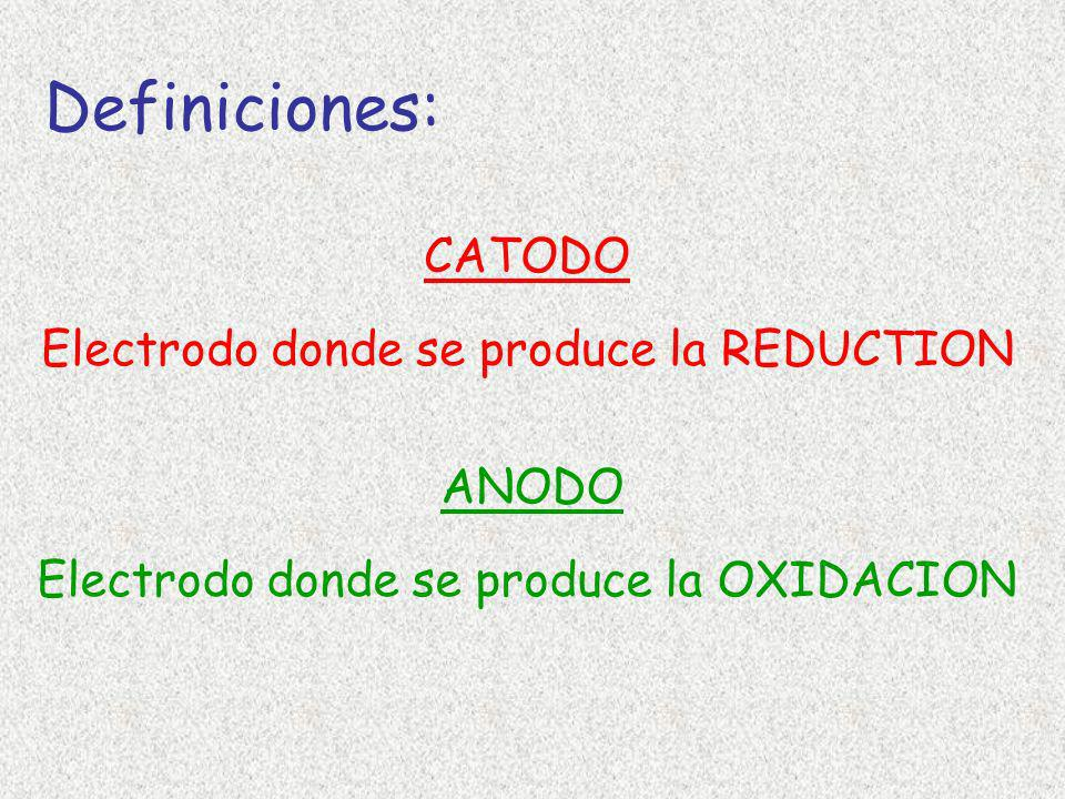 Definiciones: CATODO Electrodo donde se produce la REDUCTION ANODO