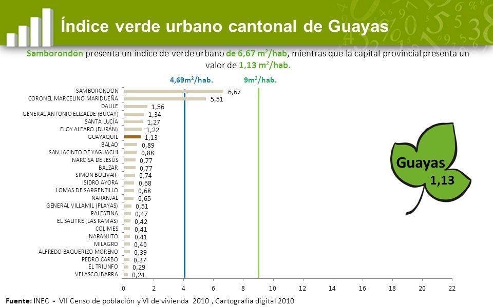 Índice verde urbano cantonal de Guayas
