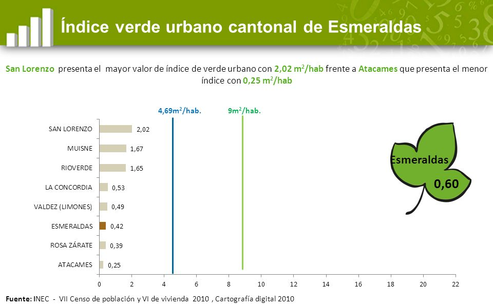 Índice verde urbano cantonal de Esmeraldas