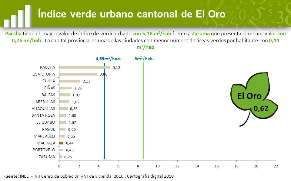 Índice verde urbano cantonal de El Oro