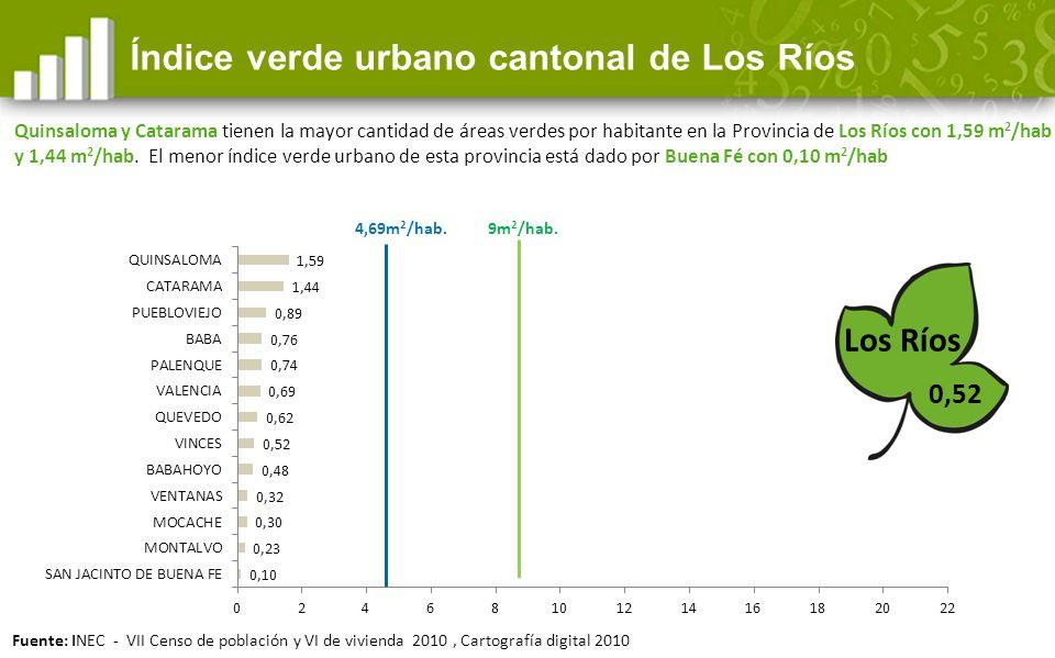 Índice verde urbano cantonal de Los Ríos