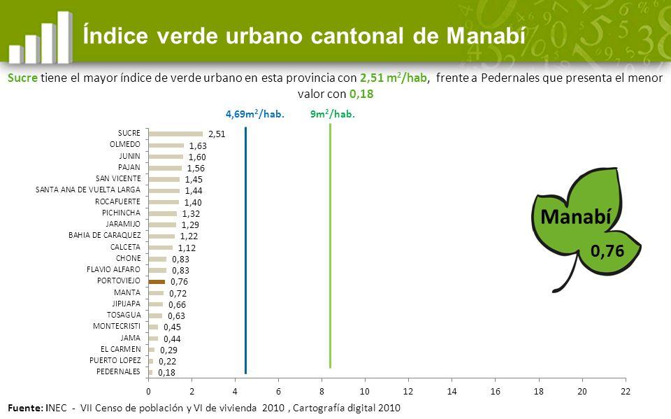 Índice verde urbano cantonal de Manabí