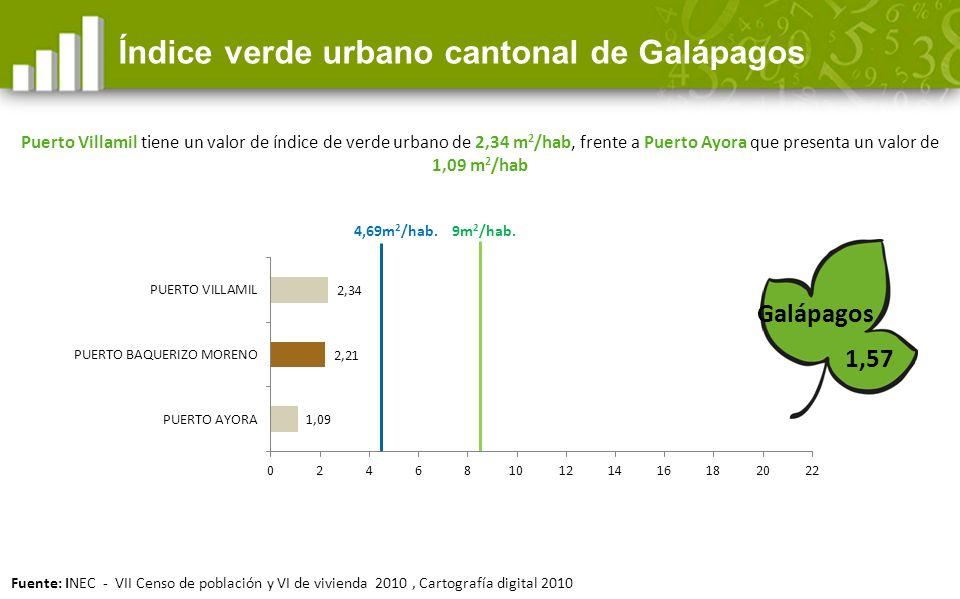 Índice verde urbano cantonal de Galápagos