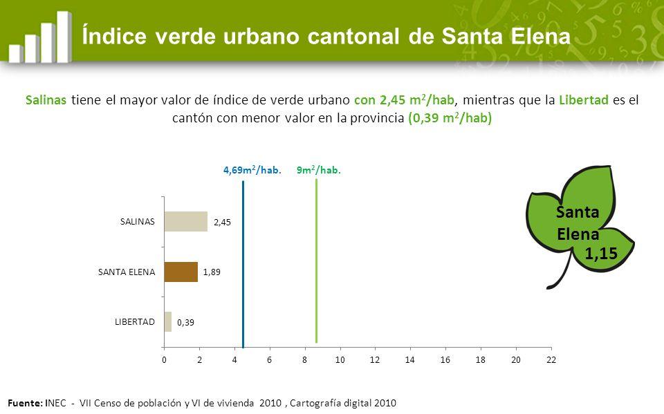 Índice verde urbano cantonal de Santa Elena