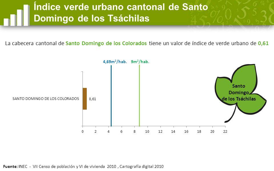 Índice verde urbano cantonal de Santo Domingo de los Tsáchilas