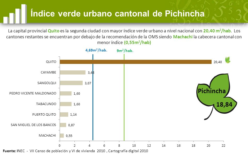 Índice verde urbano cantonal de Pichincha