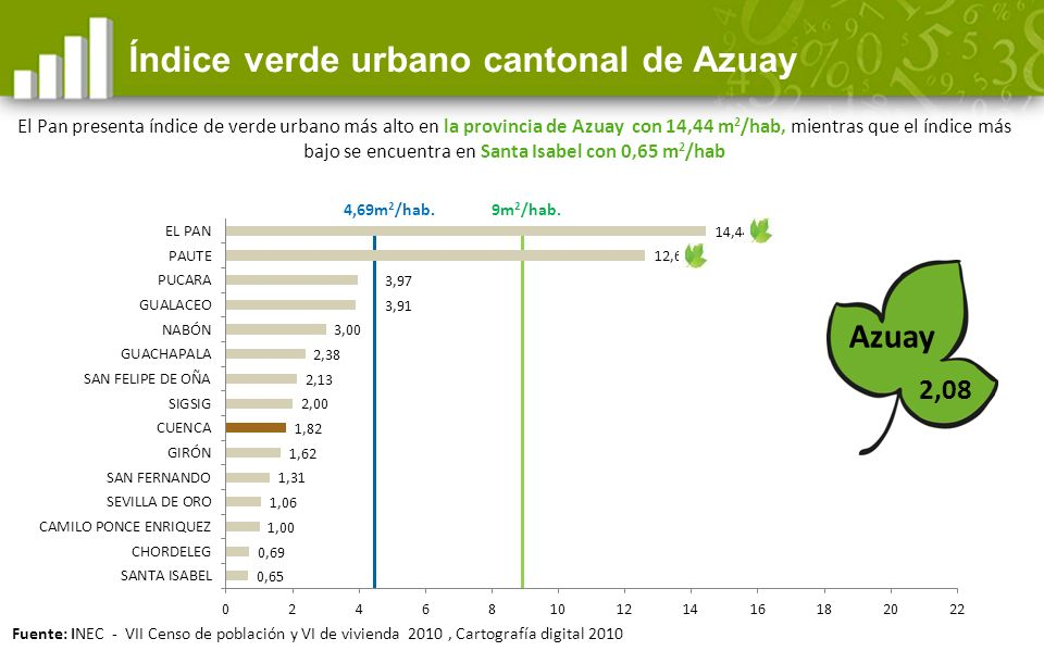 Índice verde urbano cantonal de Azuay