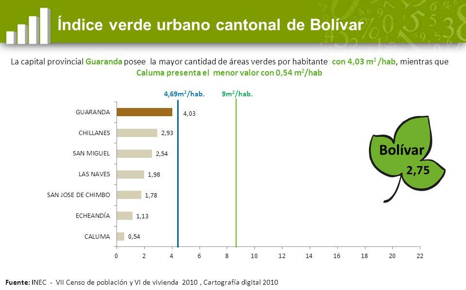 Índice verde urbano cantonal de Bolívar