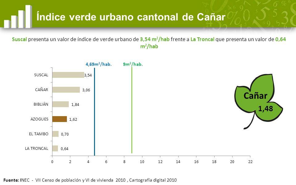 Índice verde urbano cantonal de Cañar