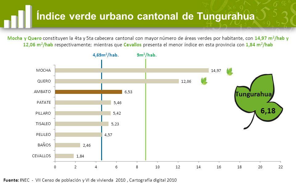 Índice verde urbano cantonal de Tungurahua