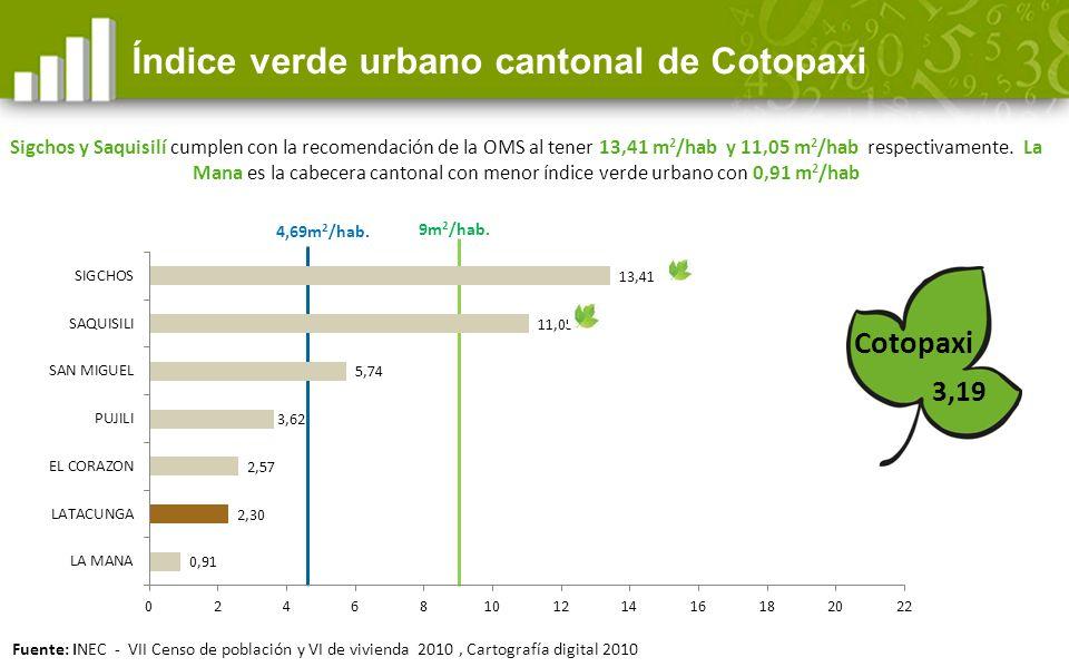 Índice verde urbano cantonal de Cotopaxi