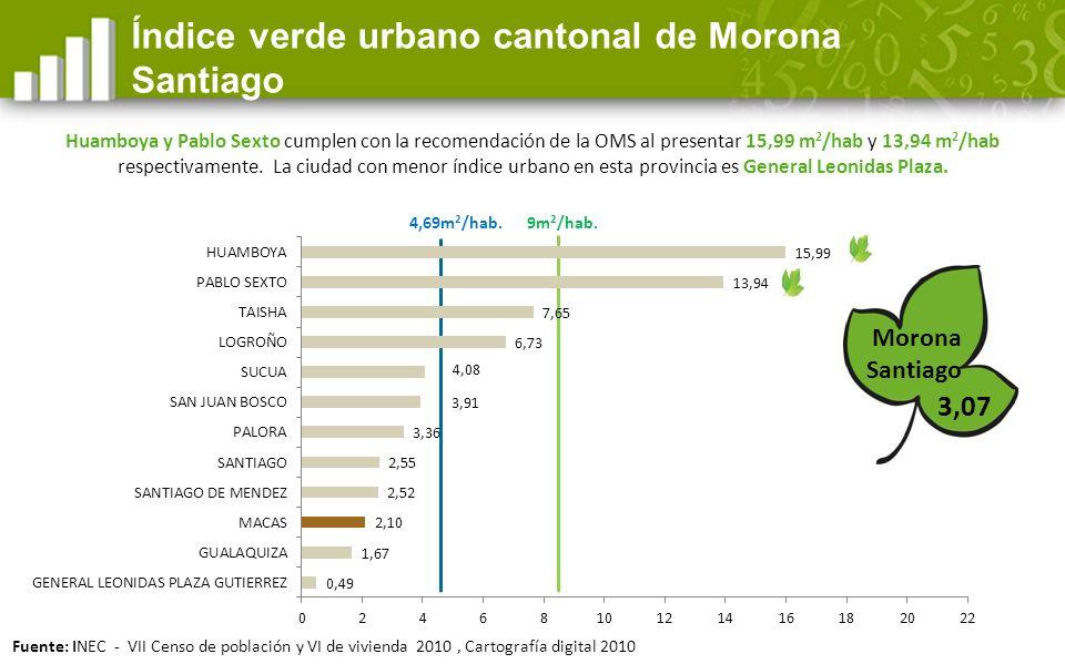Índice verde urbano cantonal de Morona Santiago