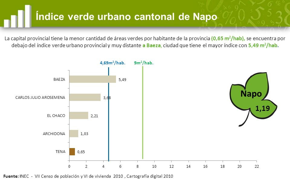Índice verde urbano cantonal de Napo