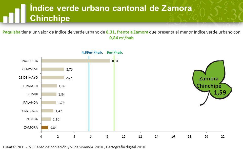 Índice verde urbano cantonal de Zamora Chinchipe