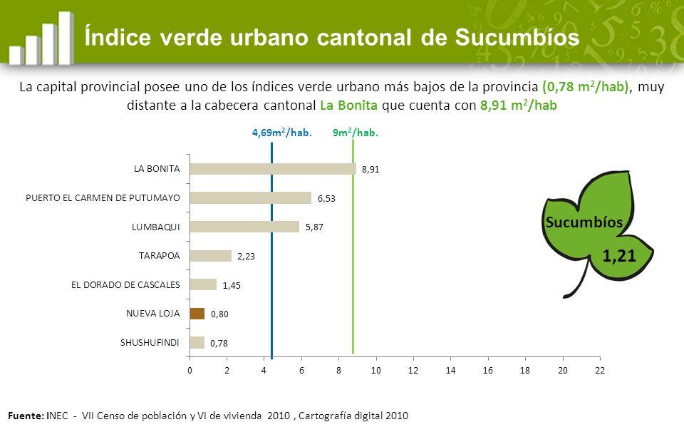 Índice verde urbano cantonal de Sucumbíos