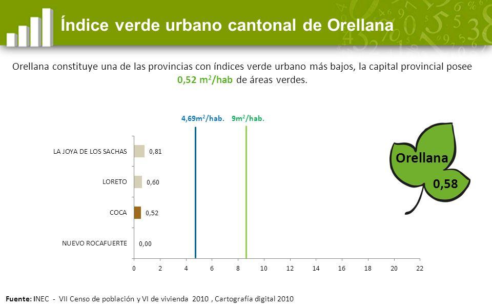 Índice verde urbano cantonal de Orellana