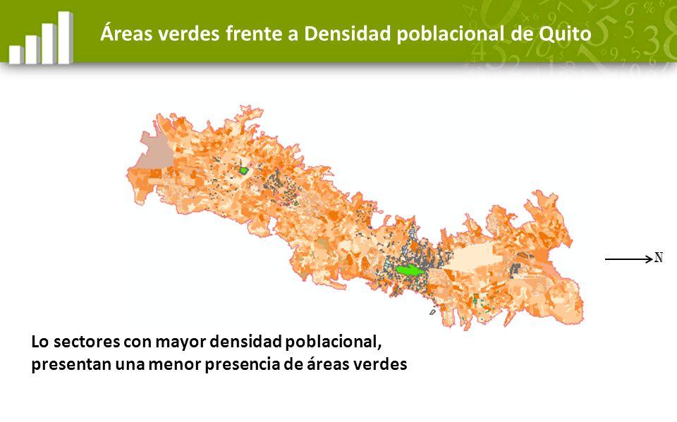Áreas verdes frente a Densidad poblacional de Quito