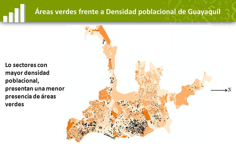 Áreas verdes frente a Densidad poblacional de Guayaquil