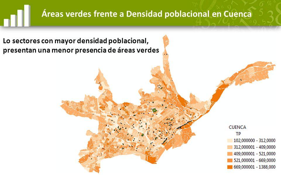 Áreas verdes frente a Densidad poblacional en Cuenca