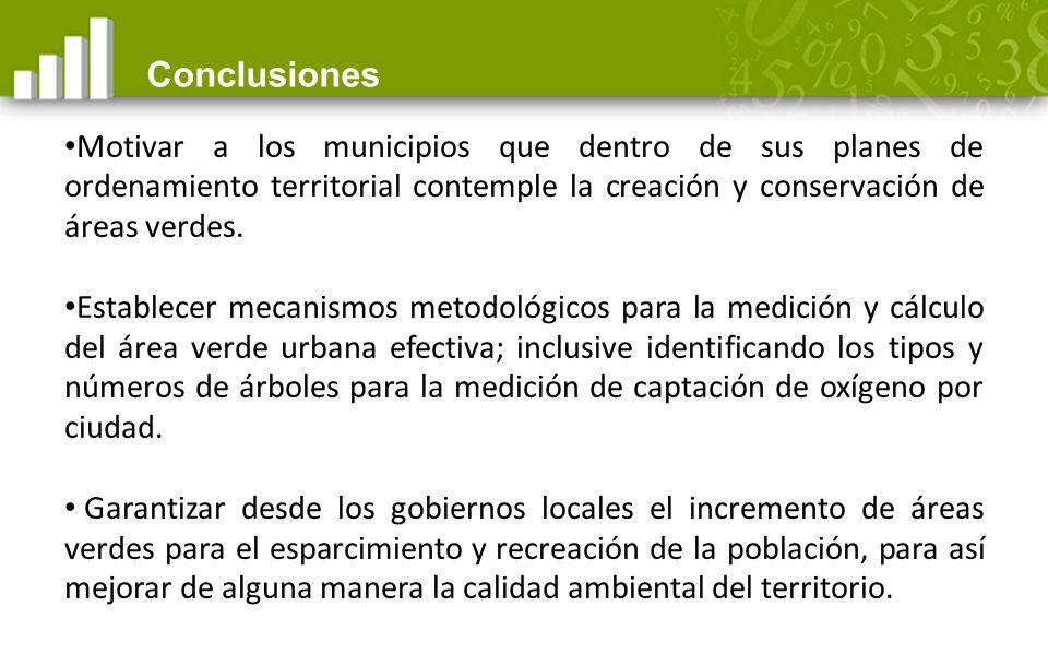 Conclusiones Motivar a los municipios que dentro de sus planes de ordenamiento territorial contemple la creación y conservación de áreas verdes.