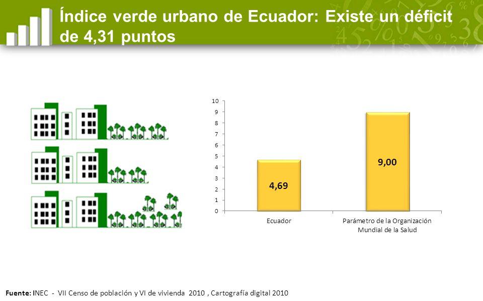 Índice verde urbano de Ecuador: Existe un déficit de 4,31 puntos