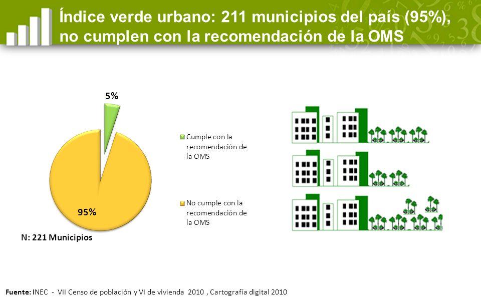Índice verde urbano: 211 municipios del país (95%), no cumplen con la recomendación de la OMS