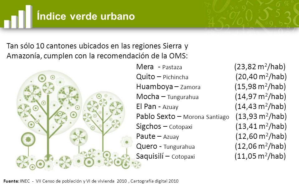 Índice verde urbano Tan sólo 10 cantones ubicados en las regiones Sierra y Amazonía, cumplen con la recomendación de la OMS: