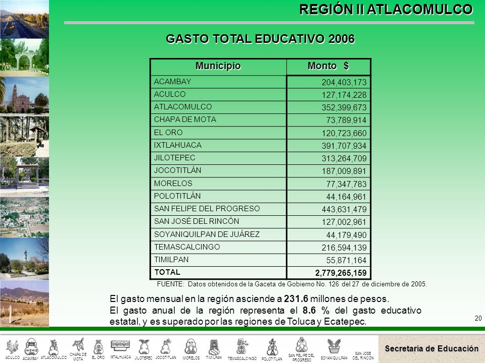 GASTO TOTAL EDUCATIVO 2006 Municipio Monto $